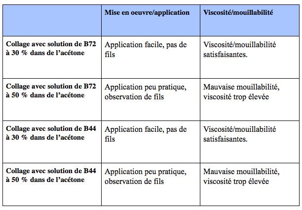 Fig. 3 : tableau de test des concentrations d'acétone (S. Alami-Viguié 2012)